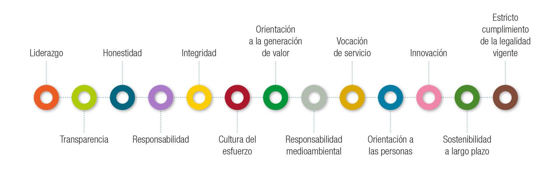 Misión, Visión y Valores Ebro foods