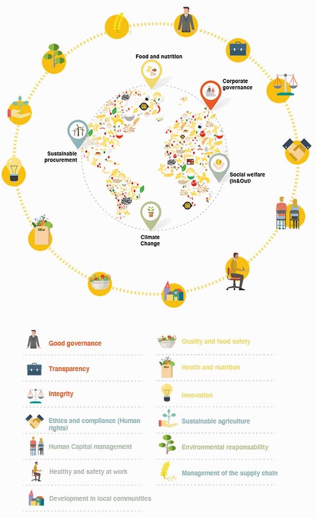 CSR Model